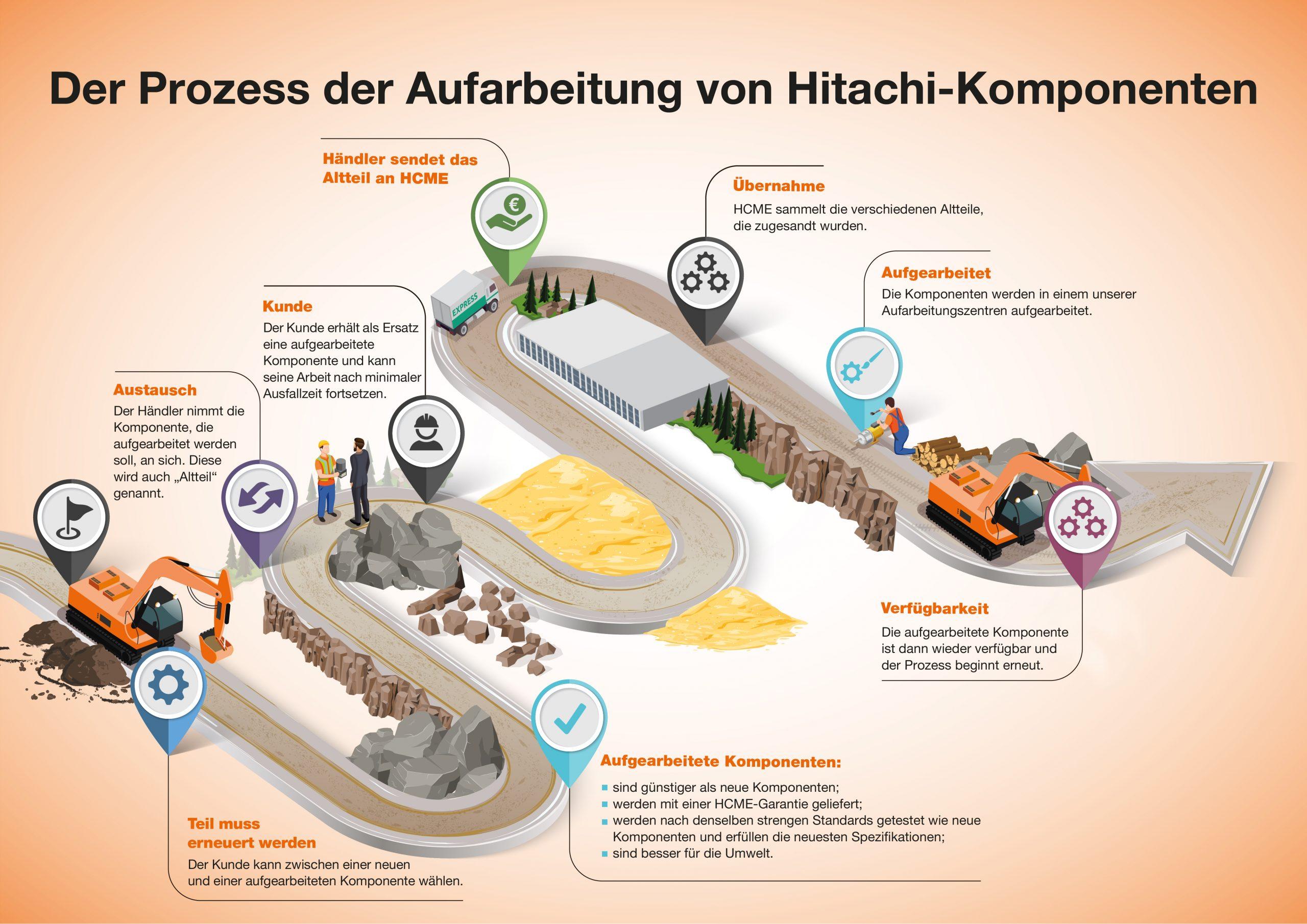 Prozess der Aufarbeitung von Hitachi-Komponenten