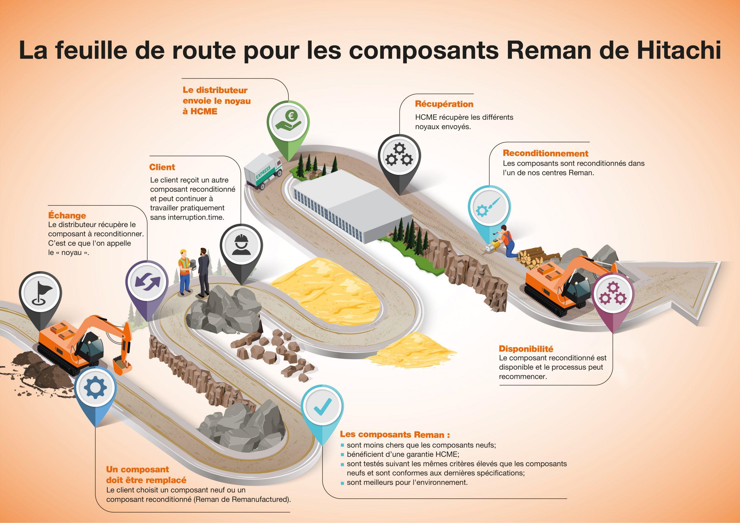 La feuille de route pour les composants Reman de Hitachi
