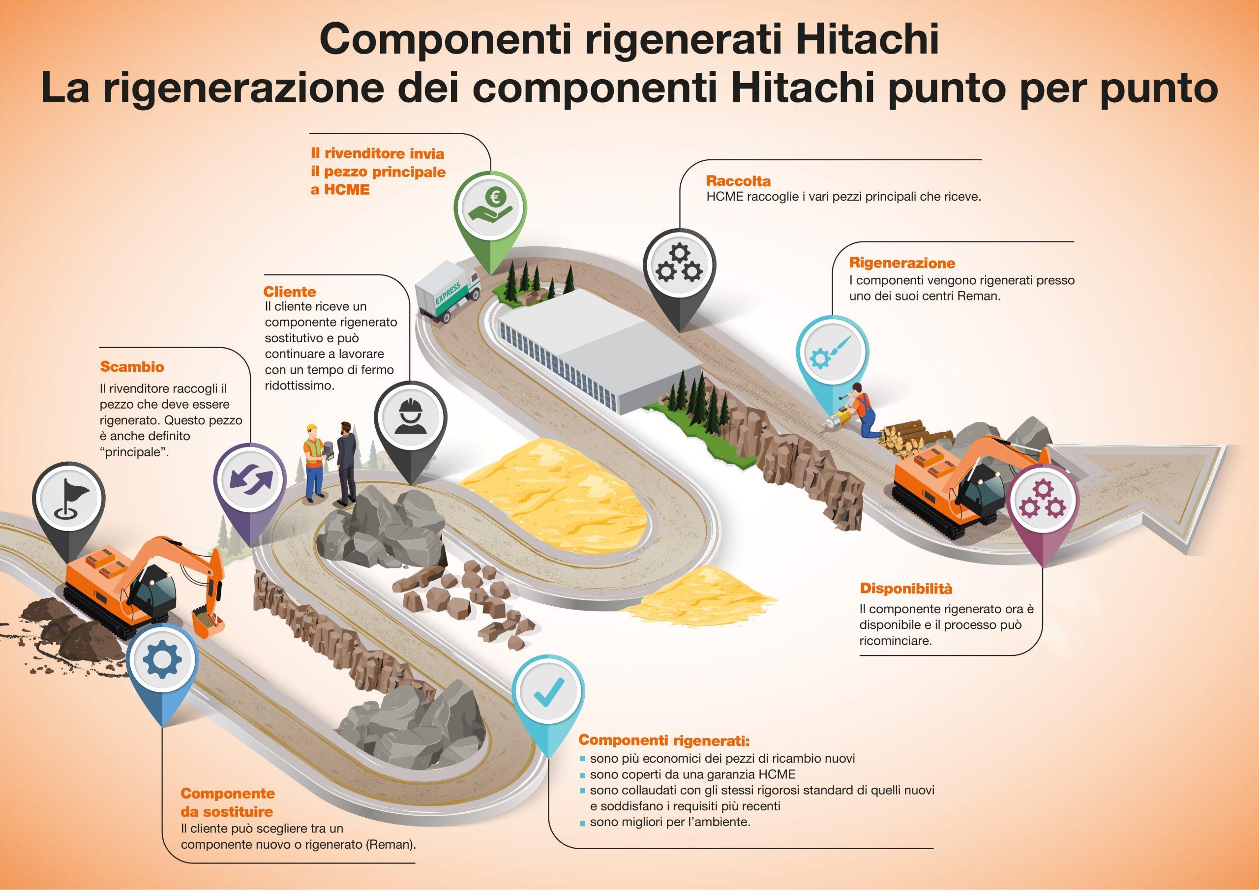 La rigenerazione dei componenti Hitachi punto per punto