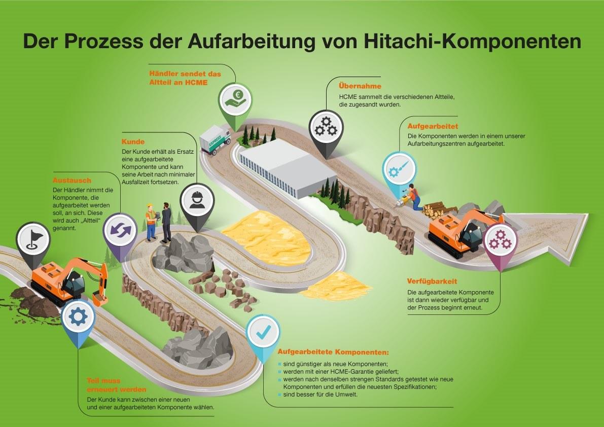 Prozess der Aufarbeitung Hitachi-Komponenten