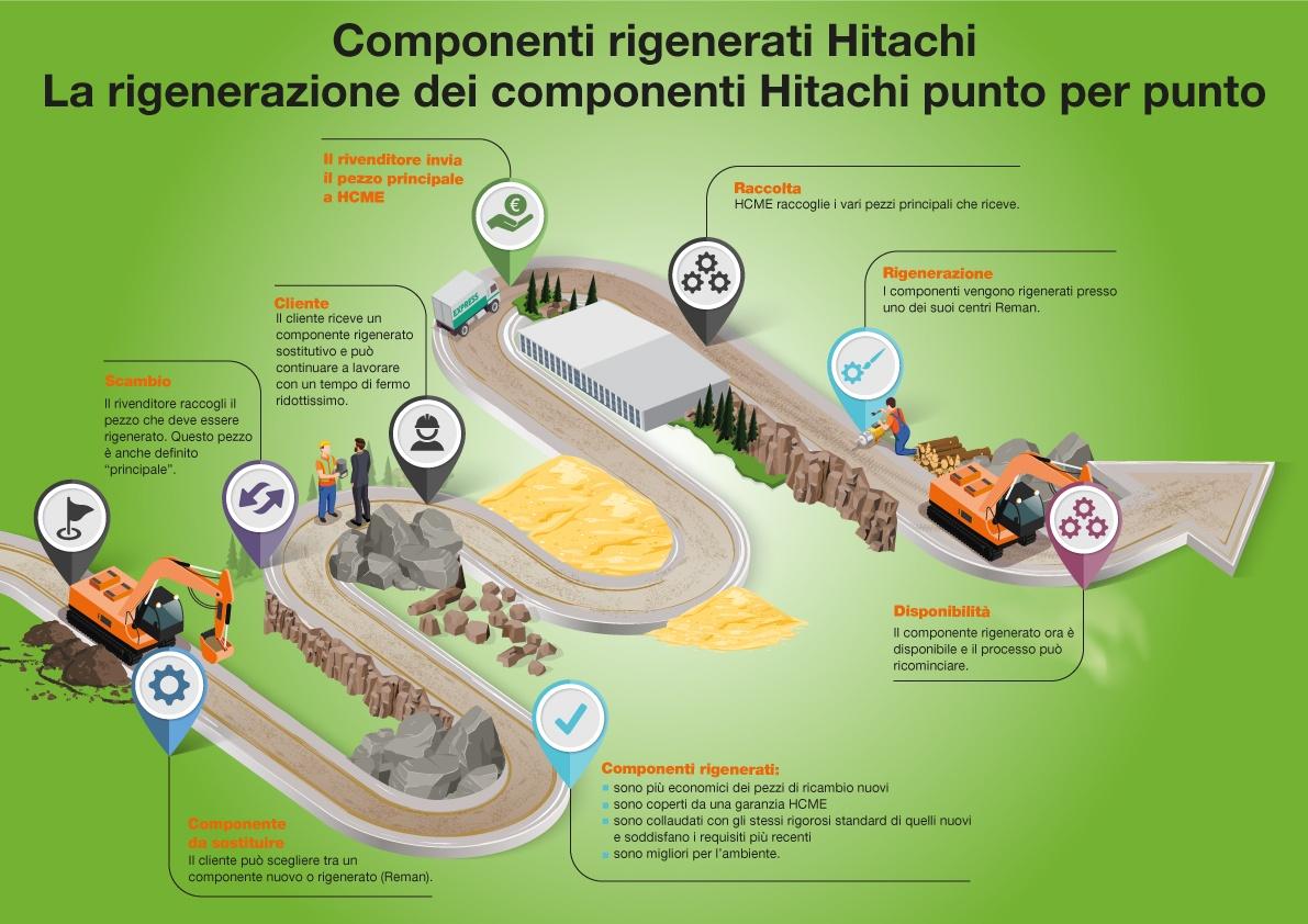 Componenti rigenerati Hitachi